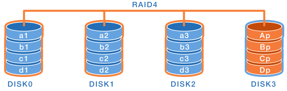 RAID systems of different levels – Data recovery dos and don'ts